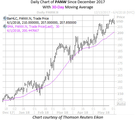 Daily Chart of PANW with 30MA