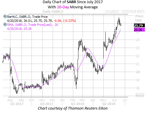 Daily Chart of SABR With 20MA