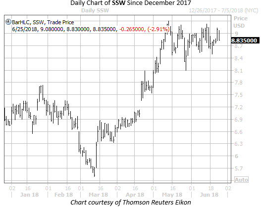 Daily Chart of SSW Since December 17
