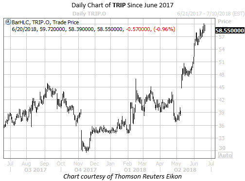 Daily Chart of TRIP Since June 2017