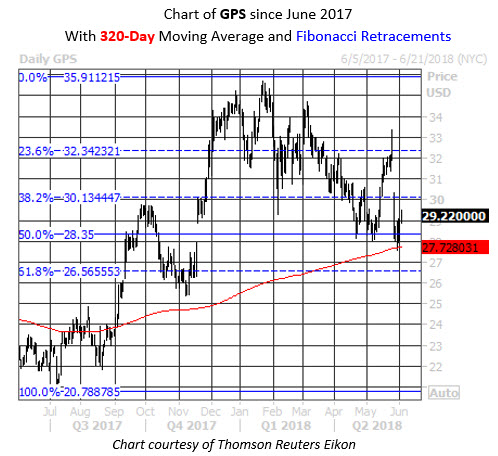 Daily GPS Chart 320MA Fib