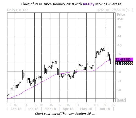 Daily Stock Chart PTCT