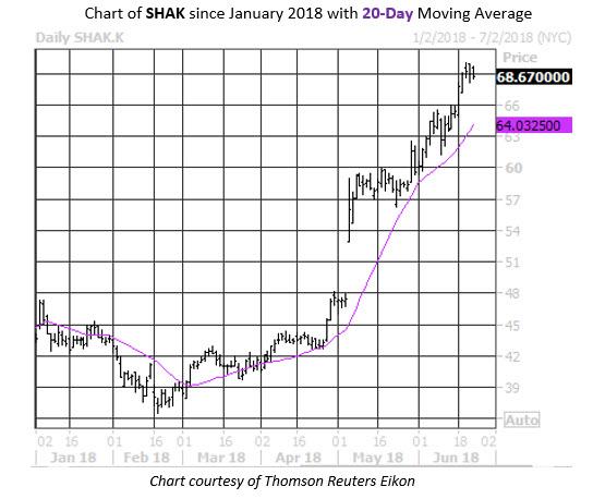 Daily Stock Chart SHAK