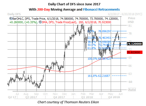 dfs daily price chart june 1