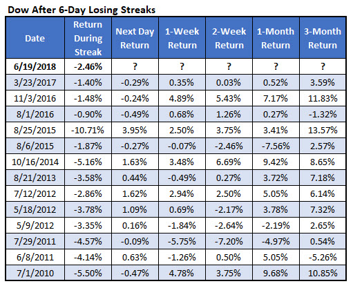 Dow after 6day losing streaks