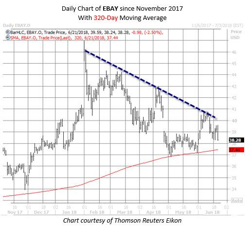 ebay stock chart june 21
