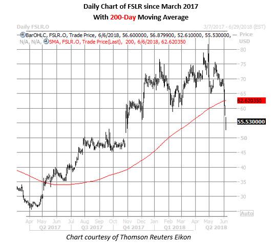 fslr stock daily chart june 7