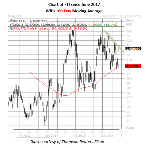 fti stock price chart on june 22