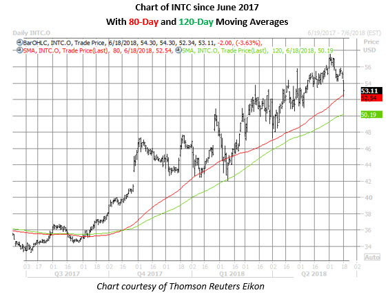 intc stock daily chart june 18