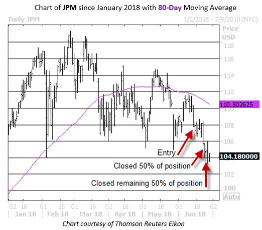JPM Trade Postmortem