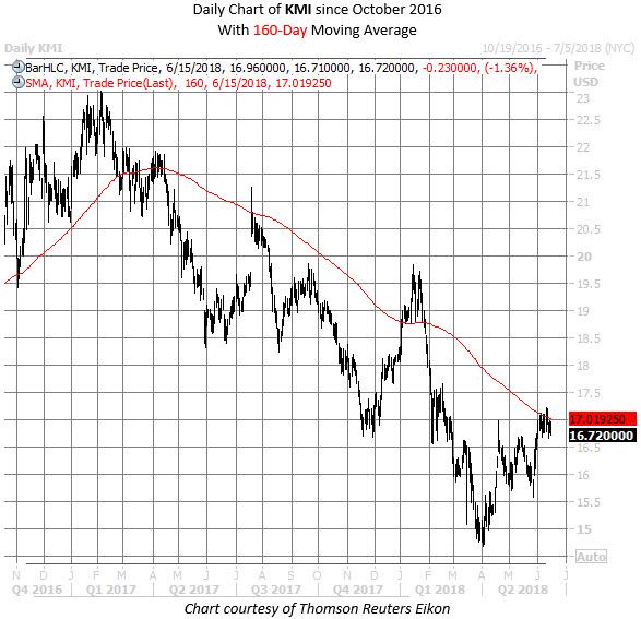 KMI stock chart june 15