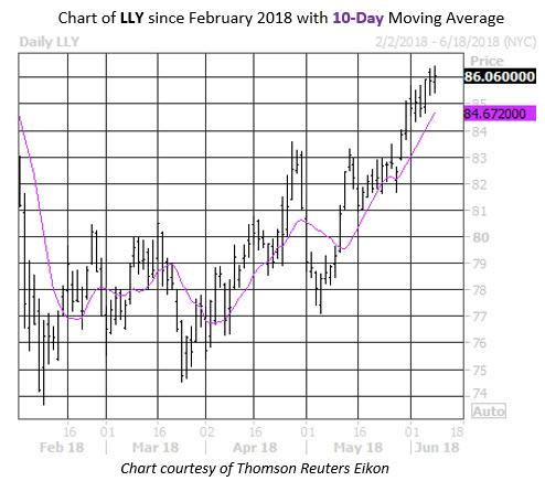 LLY Stock Chart 10MA