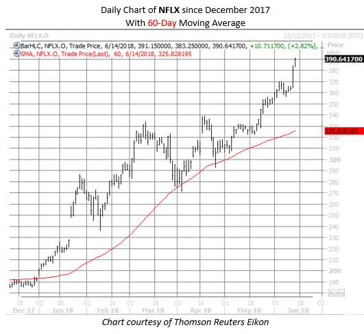 NFLX stock chart June 14