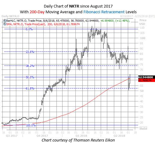 NKTR stock chart