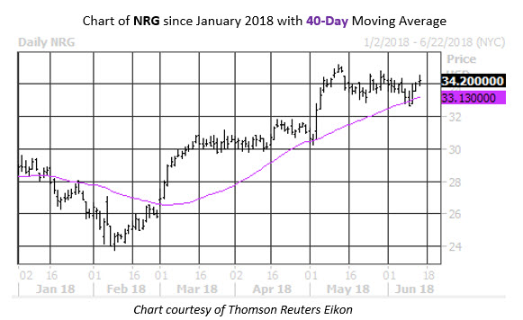 NRG Stock Chart