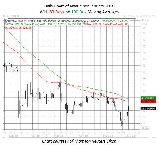 NWL stock chart June 11