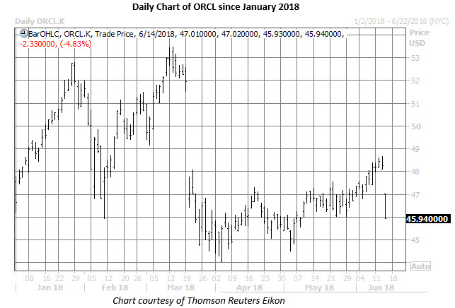 orcl stock daily chart on june 14