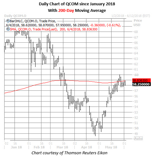 qcom stock daily chart june 4