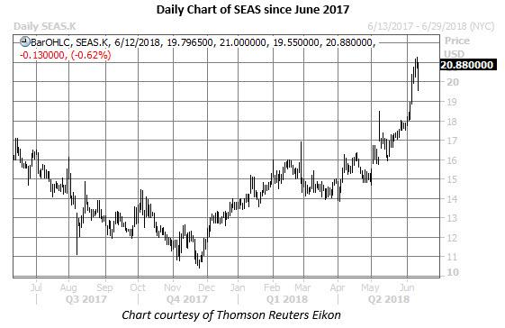 seas stock price chart on june 12