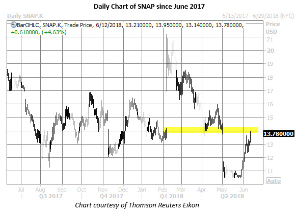 snap stock daily price chart on june 12