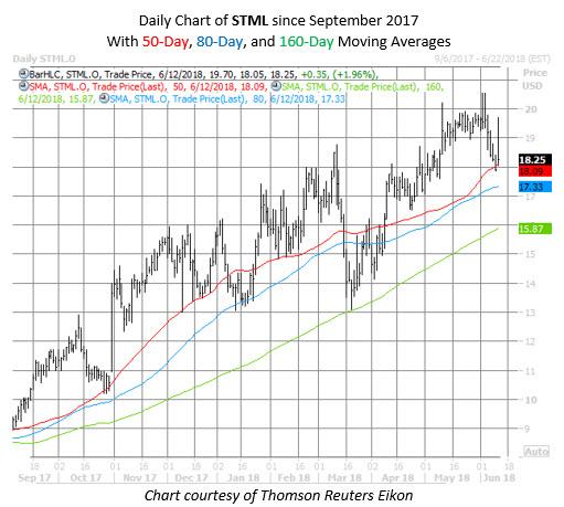 STML stock chart