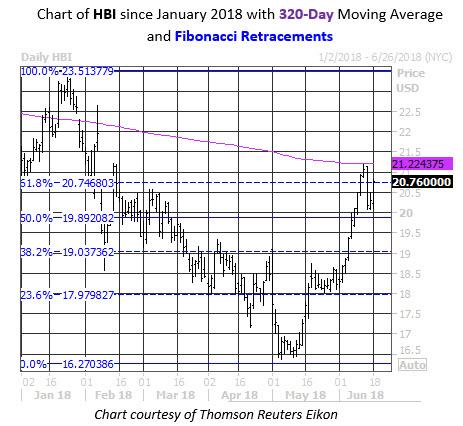 Stock Chart Fib Levels HBI