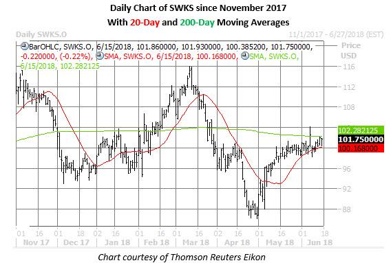 swks stock  daily chart june 15