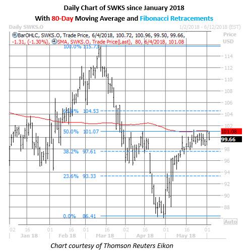 swks stock daily chart june 4