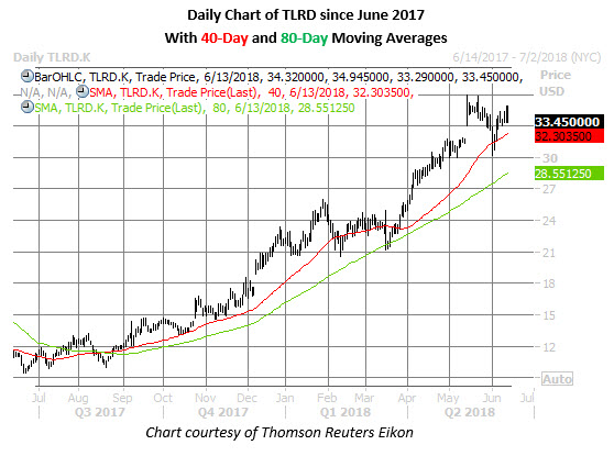 tlrd stock daily chart june 14