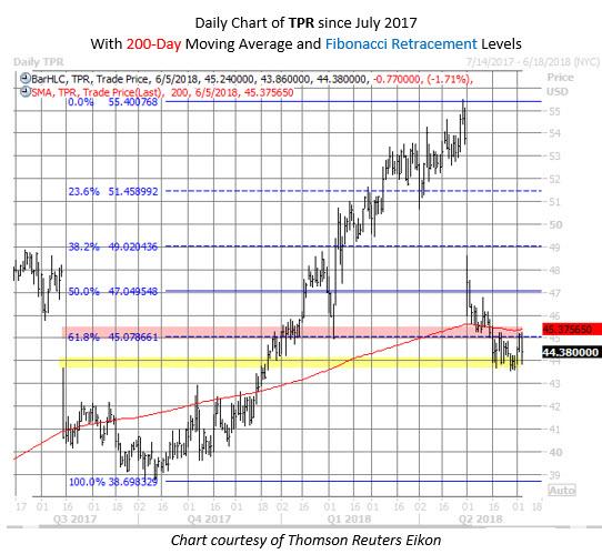 TPR stock chart june 5