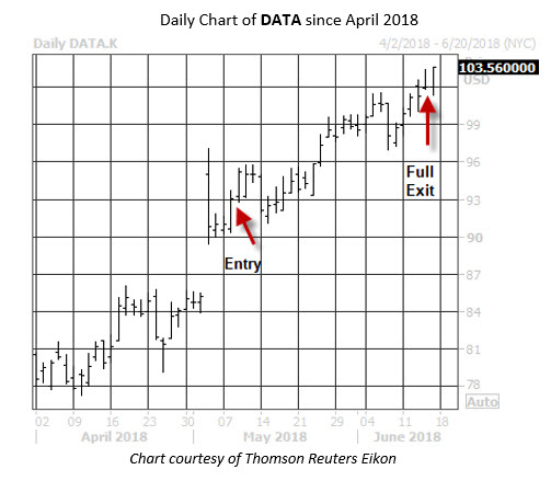 Trade PM DATA Daily