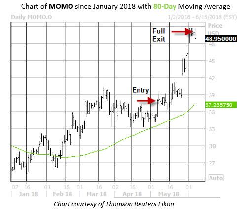 Trade PM MOMO