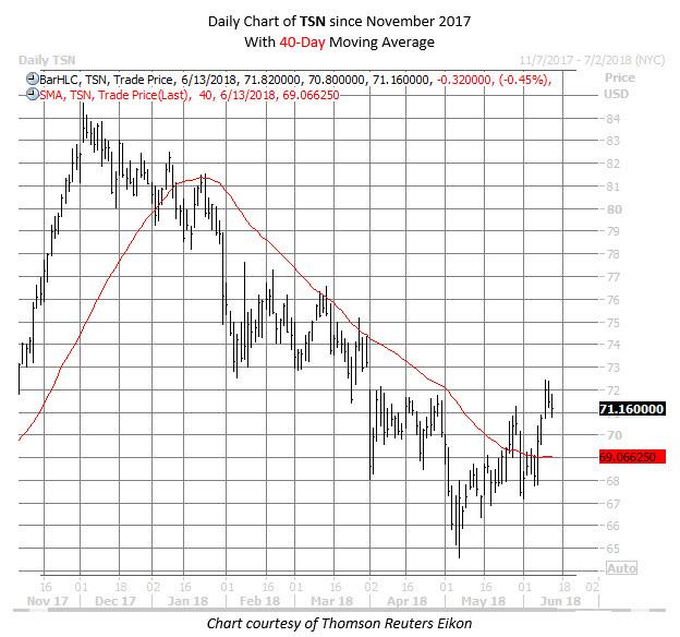 tsn stock chart june 13