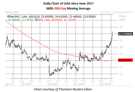 uaa stock daily chart jun 6