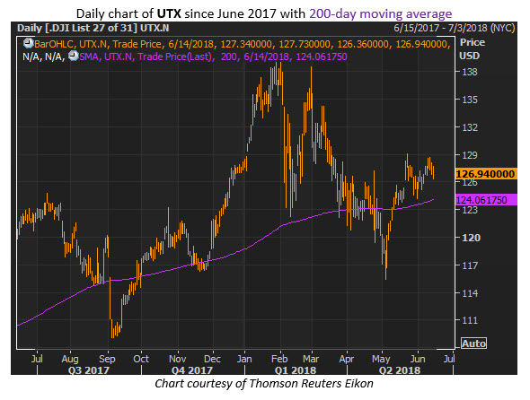 utx stock price