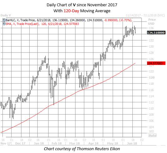visa stock chart june 21