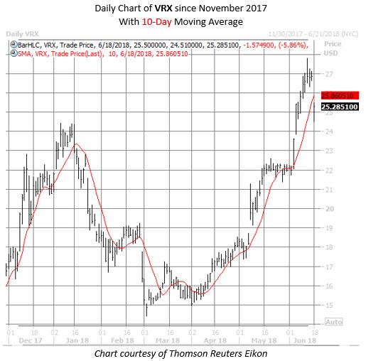 VRX stock chart june 18