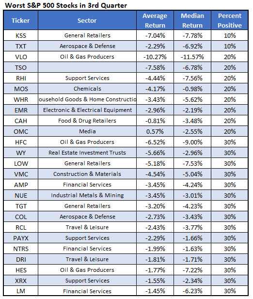 worst stocks to own in Q3
