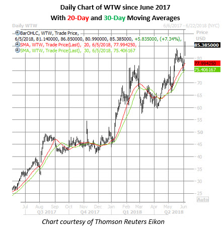wtw stock daily price chart on june 5