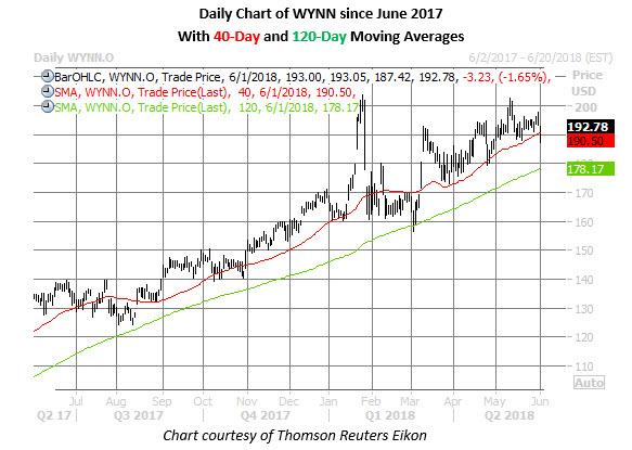 wynn stock chart on june 1