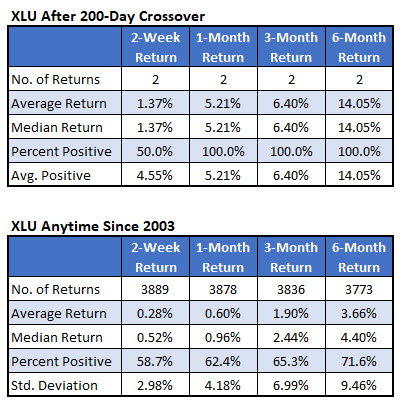 XLU after 200day cross