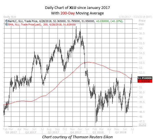 XLU chart June 28