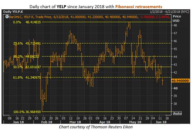 YELP stock today