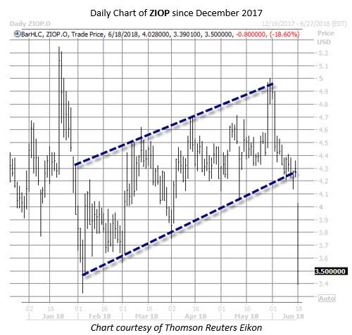 ZIOP stock chart june 18
