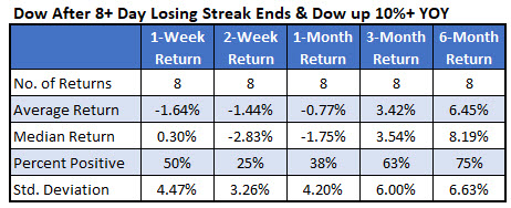 IotW Chart 2 Dow Losing Streak