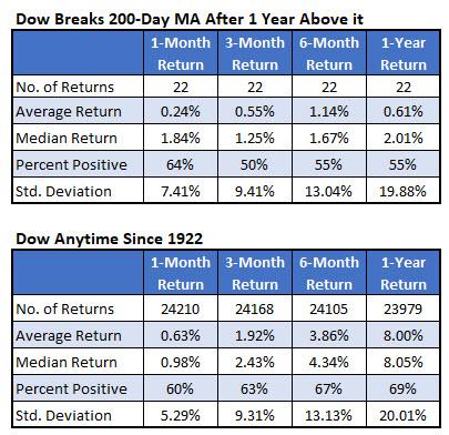 IotW Chart 4 Dow Losing Streak