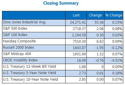 Closing Indexes June 29