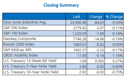 closing indexes summary june 15
