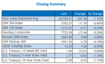 closing indexes summary june 19