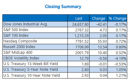 closing indexes summary june 20